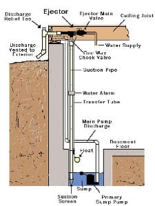Buffalo Sump Pumps