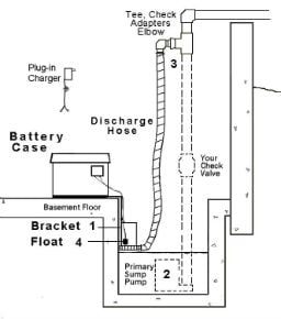 Buffalo, NY Sump Pumps Installation & Repair | UTECH