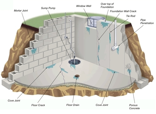 Buffalo Basement Waterproofing - UTECH Waterproofing