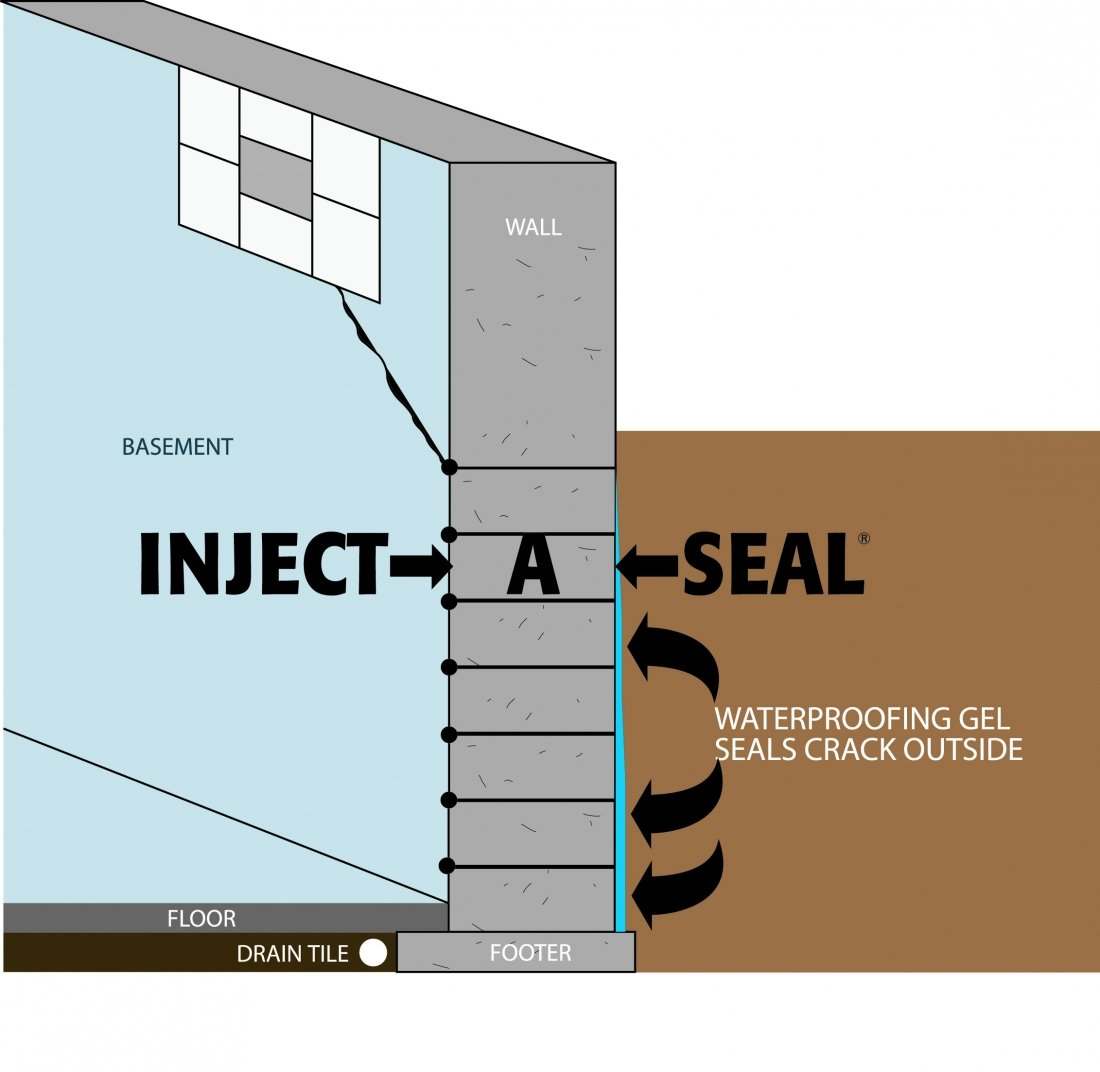 How to seal basement walls